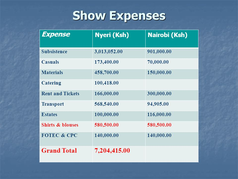 Show Expenses Expense Nyeri (Ksh)Nairobi (Ksh) Subsistence3,013,052.00901,000.00 Casuals173,400.0070,000.00 Materials458,700.00150,000.00 Catering100,418.00 Rent and Tickets166,000.00300,000.00 Transport568,540.0094,905.00 Estates100,000.00116,000.00 Shirts & blouses580,500.00 FOTEC & CPC140,000.00 Grand Total7,204,415.00