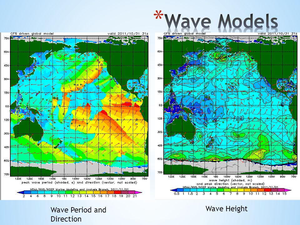 Wave Period and Direction Wave Height