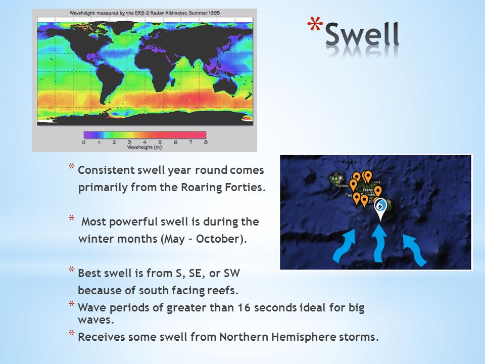 * Consistent swell year round comes primarily from the Roaring Forties.