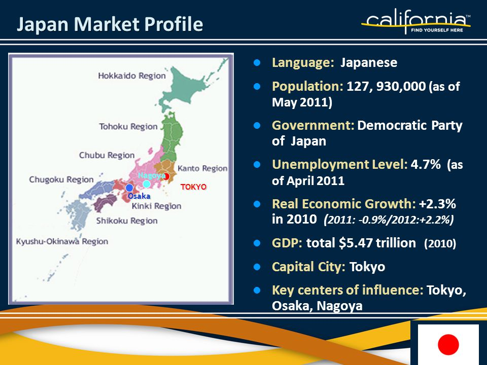 Language: Japanese Population: 127, 930,000 (as of May 2011) Government: Democratic Party of Japan Unemployment Level: 4.7% (as of April 2011 Real Economic Growth: +2.3% in 2010 ( 2011: -0.9%/2012:+2.2%) GDP: total $5.47 trillion (2010) Capital City: Tokyo Key centers of influence: Tokyo, Osaka, Nagoya Japan Market Profile