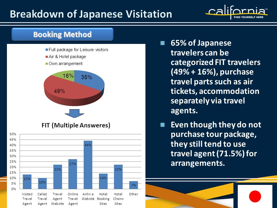 65% of Japanese travelers can be categorized FIT travelers (49% + 16%), purchase travel parts such as air tickets, accommodation separately via travel agents.