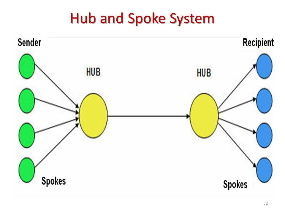 Hub and Spoke System 32