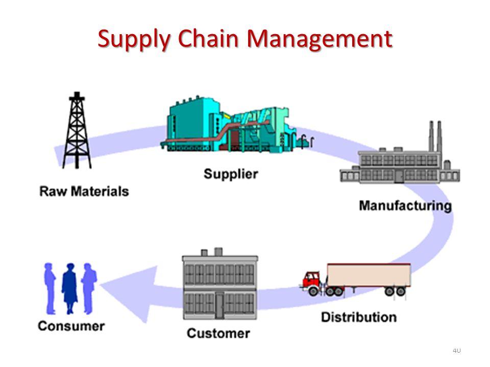 Supply Chain Management 40