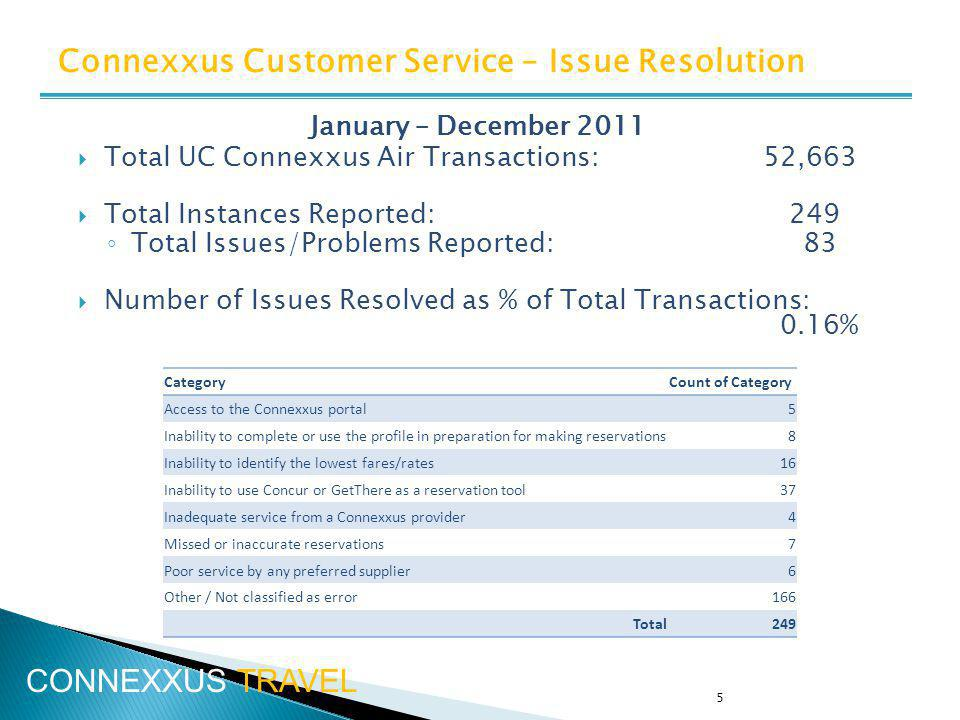 5 January – December 2011 Total UC Connexxus Air Transactions: 52,663 Total Instances Reported: 249 Total Issues/Problems Reported: 83 Number of Issues Resolved as % of Total Transactions: 0.16% Connexxus Customer Service – Issue Resolution CategoryCount of Category Access to the Connexxus portal5 Inability to complete or use the profile in preparation for making reservations8 Inability to identify the lowest fares/rates16 Inability to use Concur or GetThere as a reservation tool37 Inadequate service from a Connexxus provider4 Missed or inaccurate reservations7 Poor service by any preferred supplier6 Other / Not classified as error166 Total249 CONNEXXUS TRAVEL