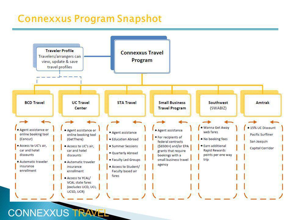 8 Connexxus Program Snapshot CONNEXXUS TRAVEL