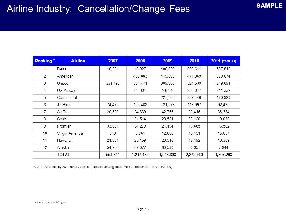 Page: 16 Airline Industry: Cancellation/Change Fees SAMPLE Ranking *Airline20072008200920102011 ( thru Q3) 1Delta16,33118,927406,039698,611587,810 2Am