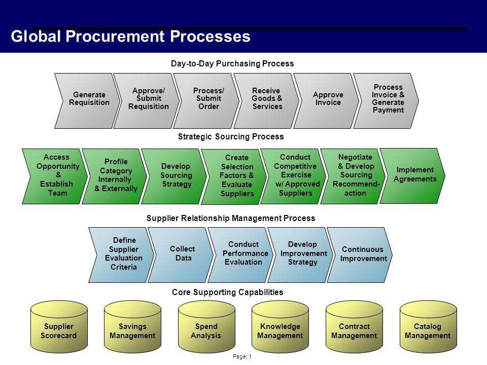 Page: 1 Global Procurement Processes Define Supplier Evaluation Criteria Collect Data Conduct Performance Evaluation Develop Improvement Strategy Supp