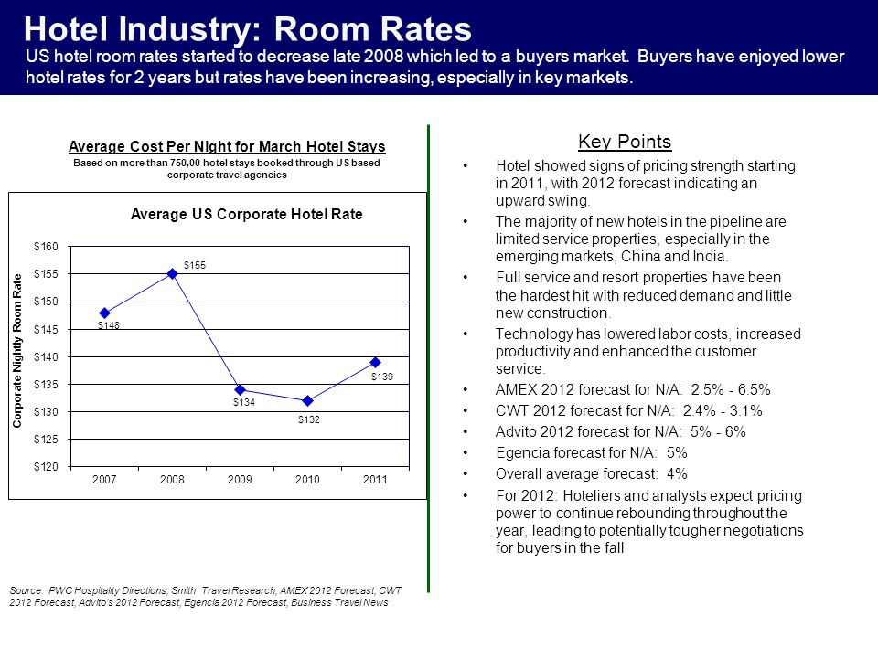 Hotel Industry: Room Rates Hotel showed signs of pricing strength starting in 2011, with 2012 forecast indicating an upward swing. The majority of new