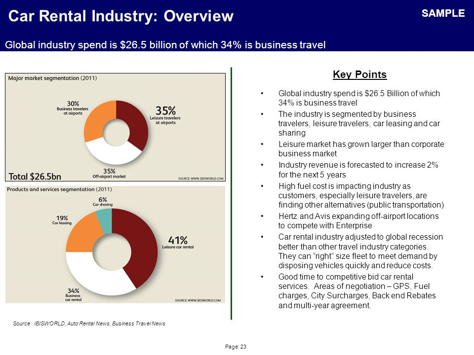 Page: 23 Car Rental Industry: Overview Global industry spend is $26.5 Billion of which 34% is business travel The industry is segmented by business tr