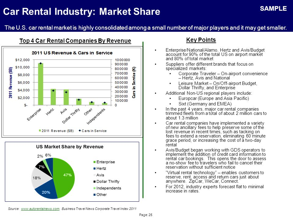 Page: 25 Car Rental Industry: Market Share Enterprise/National/Alamo, Hertz and Avis/Budget account for 90% of the total US on airport market and 80%