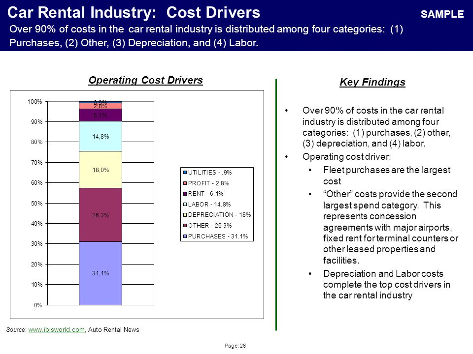 Page: 26 Car Rental Industry: Cost Drivers Source : www.ibisworld.com, Auto Rental Newswww.ibisworld.com Operating Cost Drivers Key Findings Over 90%