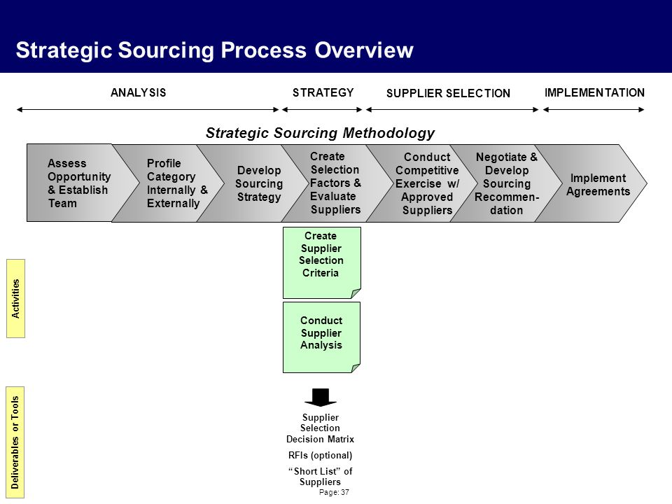 Page: 37 Strategic Sourcing Process Overview Profile Category Internally & Externally Create Selection Factors & Evaluate Suppliers Negotiate & Develo