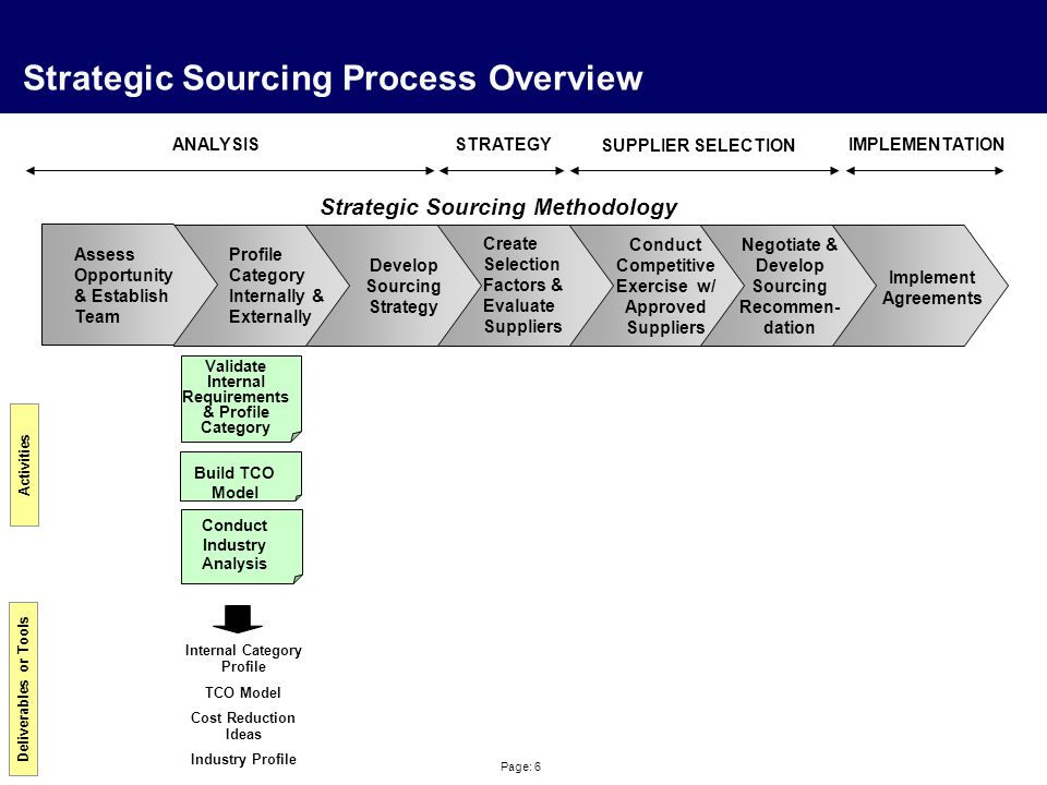 Page: 37 Strategic Sourcing Process Overview Profile Category Internally & Externally Create Selection Factors & Evaluate Suppliers Negotiate & Develop Sourcing Recommen- dation Implement Agreements Strategic Sourcing Methodology Activities Deliverables or Tools Conduct Supplier Analysis Create Supplier Selection Criteria Supplier Selection Decision Matrix RFIs (optional) Short List of Suppliers Develop Sourcing Strategy Conduct Competitive Exercise w/ Approved Suppliers ANALYSISSTRATEGY SUPPLIER SELECTION IMPLEMENTATION Assess Opportunity & Establish Team