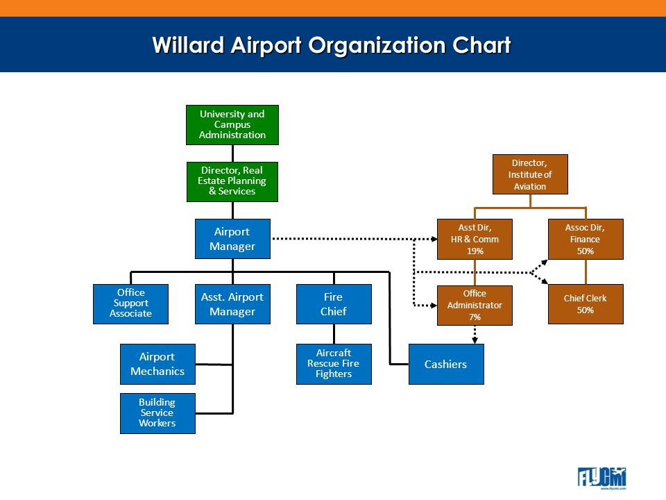 Willard Capital Replacement Airport Improvement Program (AIP) Grant funds from FAA $1.1 million annually 90% Federal / 5% State / 5% Local (airport) Passenger Facility Charge (PFC) $350,000 annually Safety, Security, Capacity Occasional State grant for State/local projects (90/10) Infrastructure in reasonable shape Capital Reserve fund of $1,000,000 Capital asset value $35,000,000 Only debt on t-hangers $200,000 18