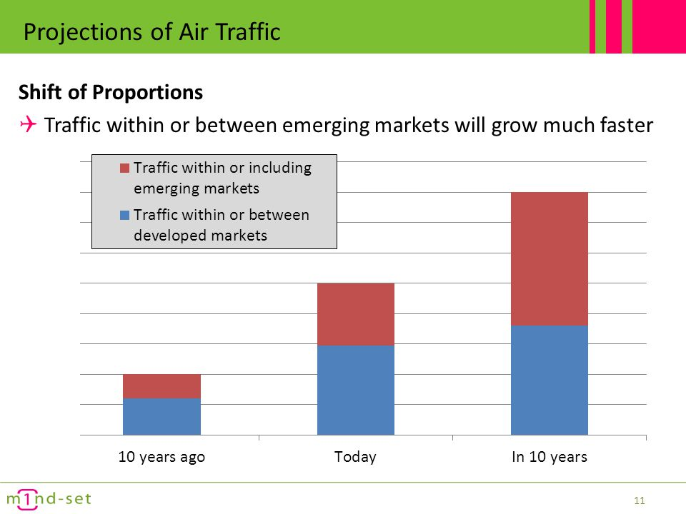 Projections of Air Traffic in the next 10 years Current share of global air traffic Annual future average growth per region 12