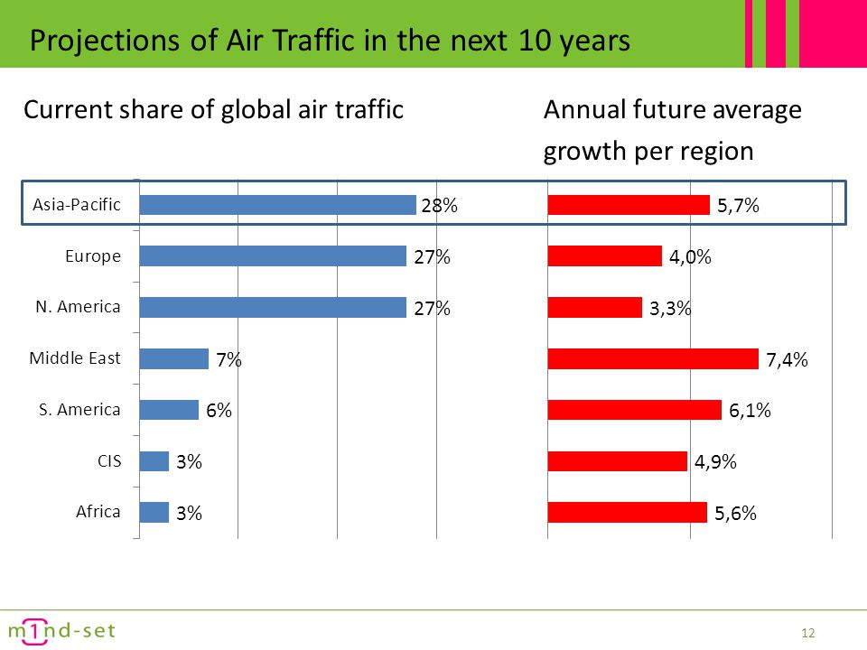 Projections of Air Traffic Global Middle Class expected to grow most 13