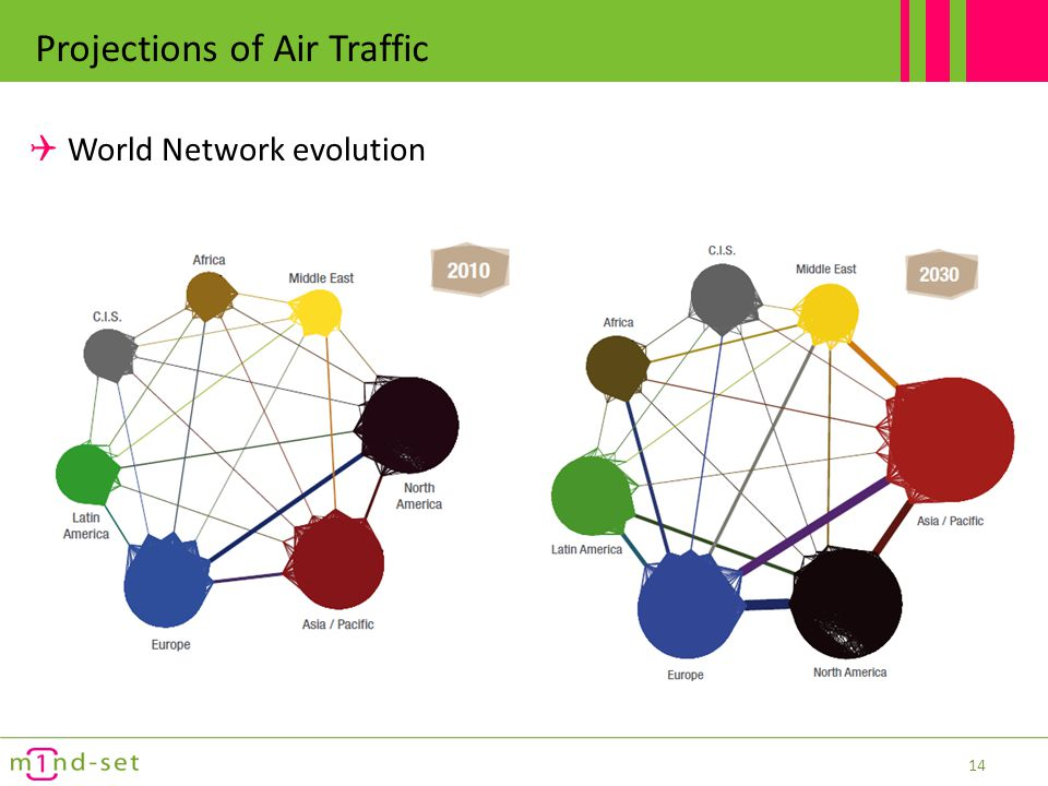 Projections of Air Traffic Traffic is broken down from macro flows to city pairs and routings 15 Lyon