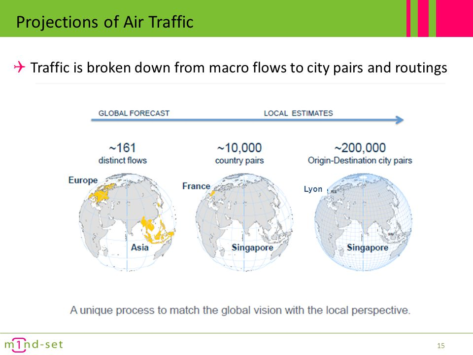 Projections of Air Traffic The share of long-haul flights will increase most over next 10 years Long-haul traffic will remain highly concentrated on the Mega-hubs Future top 20 hubs 16