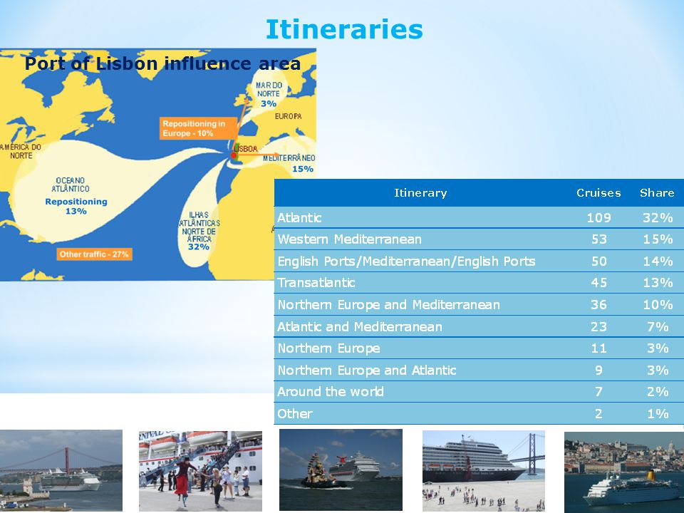 Port of Lisbon influence area Fonte: APL Itineraries