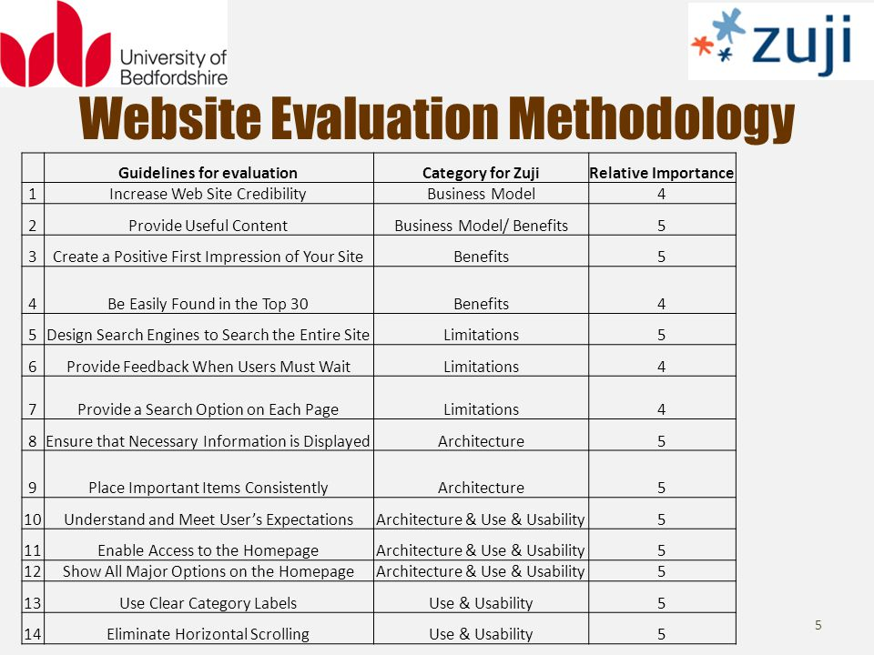 Website Evaluation Methodology 5 Guidelines for evaluationCategory for ZujiRelative Importance 1Increase Web Site CredibilityBusiness Model4 2Provide Useful ContentBusiness Model/ Benefits5 3Create a Positive First Impression of Your SiteBenefits5 4Be Easily Found in the Top 30Benefits4 5Design Search Engines to Search the Entire SiteLimitations5 6Provide Feedback When Users Must WaitLimitations4 7Provide a Search Option on Each PageLimitations4 8Ensure that Necessary Information is DisplayedArchitecture5 9Place Important Items ConsistentlyArchitecture5 10Understand and Meet Users ExpectationsArchitecture & Use & Usability5 11Enable Access to the HomepageArchitecture & Use & Usability5 12Show All Major Options on the HomepageArchitecture & Use & Usability5 13Use Clear Category LabelsUse & Usability5 14Eliminate Horizontal ScrollingUse & Usability5