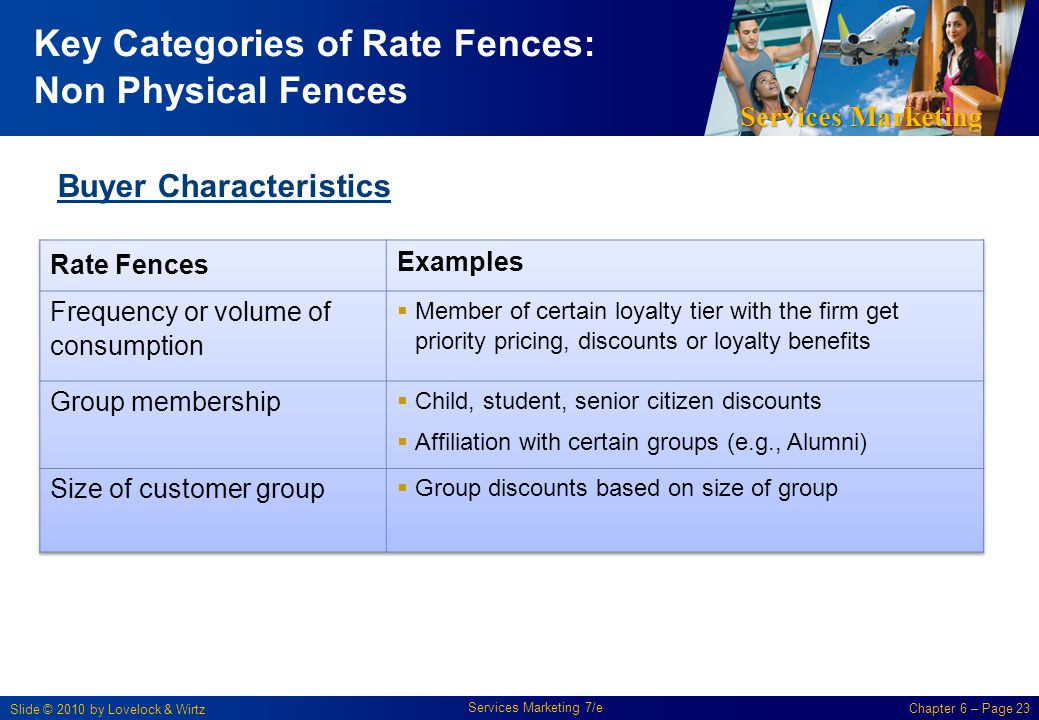 Services Marketing Slide © 2010 by Lovelock & Wirtz Services Marketing 7/e Chapter 6 – Page 23 Key Categories of Rate Fences: Non Physical Fences Buye