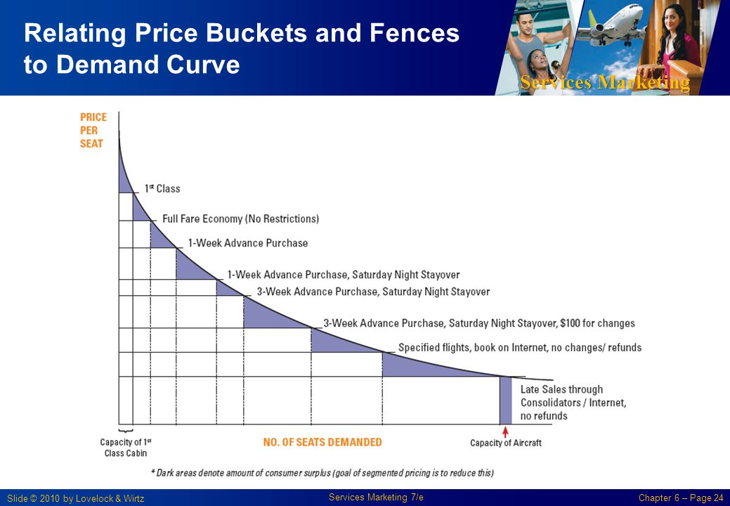 Services Marketing Slide © 2010 by Lovelock & Wirtz Services Marketing 7/e Chapter 6 – Page 24 Relating Price Buckets and Fences to Demand Curve