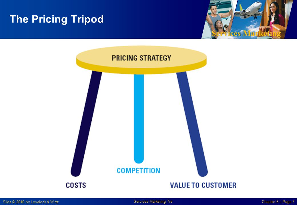 Services Marketing Slide © 2010 by Lovelock & Wirtz Services Marketing 7/e Chapter 6 – Page 7 The Pricing Tripod