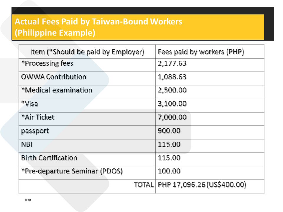 Item (*Should be paid by Employer) Fees paid by workers (PHP) *Processing fees 2,177.63 OWWA Contribution 1,088.63 *Medical examination 2,500.00 *Visa3,100.00 *Air Ticket 7,000.00 passport900.00 NBI115.00 Birth Certification 115.00 *Pre-departure Seminar (PDOS) 100.00 TOTAL PHP 17,096.26 (US$400.00) Actual Fees Paid by Taiwan-Bound Workers (Philippine Example)