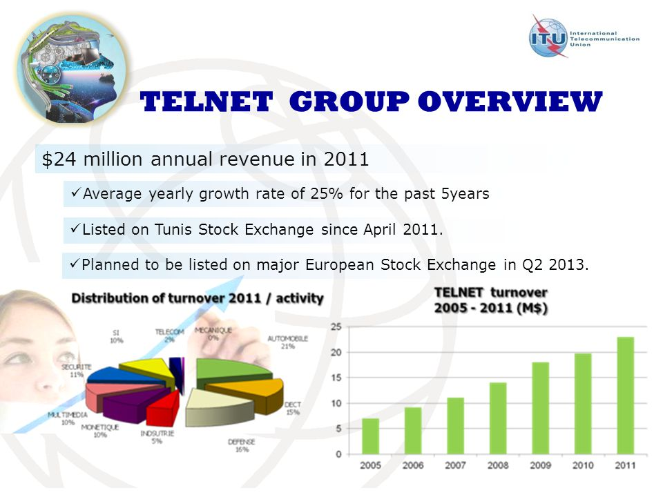 $24 million annual revenue in 2011 TELNET GROUP OVERVIEW Average yearly growth rate of 25% for the past 5years Listed on Tunis Stock Exchange since April 2011.