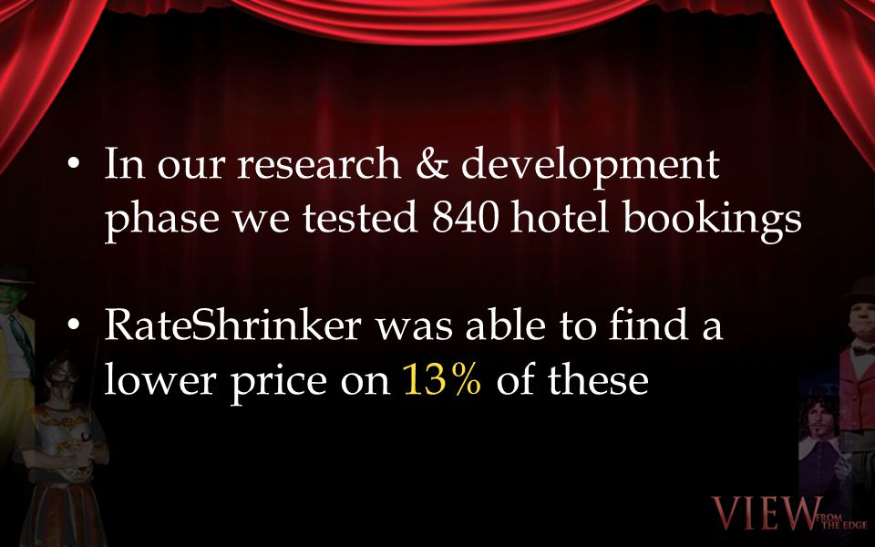 In our research & development phase we tested 840 hotel bookings RateShrinker was able to find a lower price on 13% of these