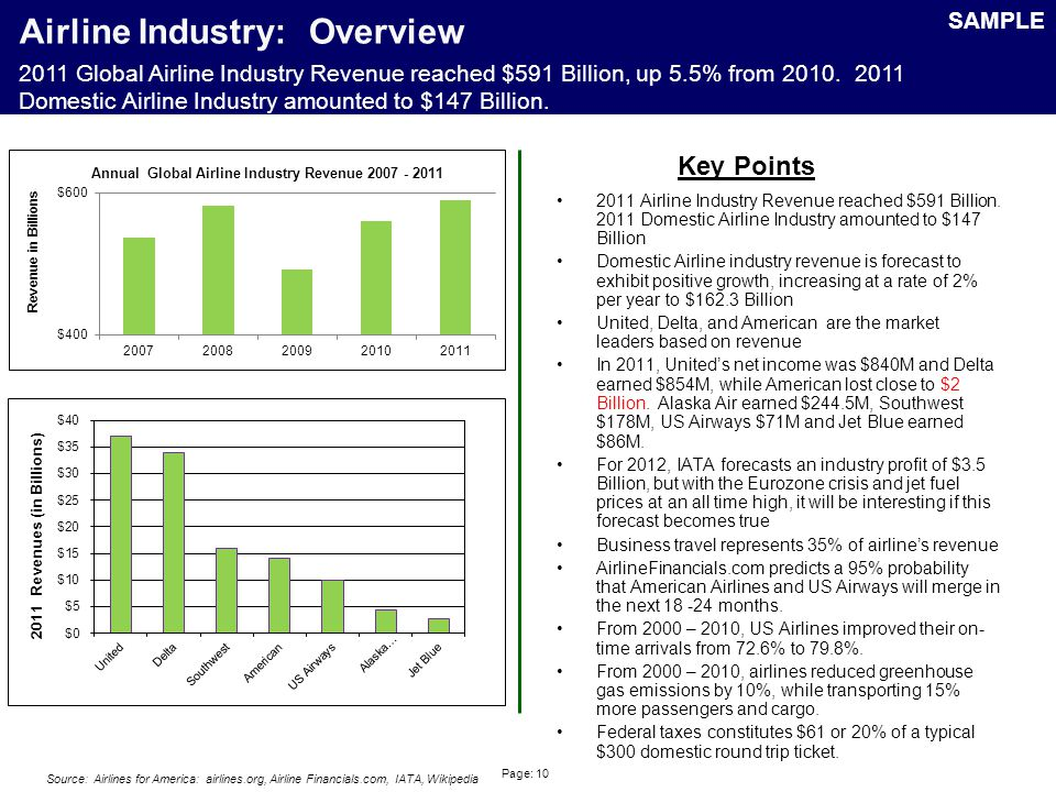 Page: 10 Airline Industry: Overview 2011 Airline Industry Revenue reached $591 Billion.