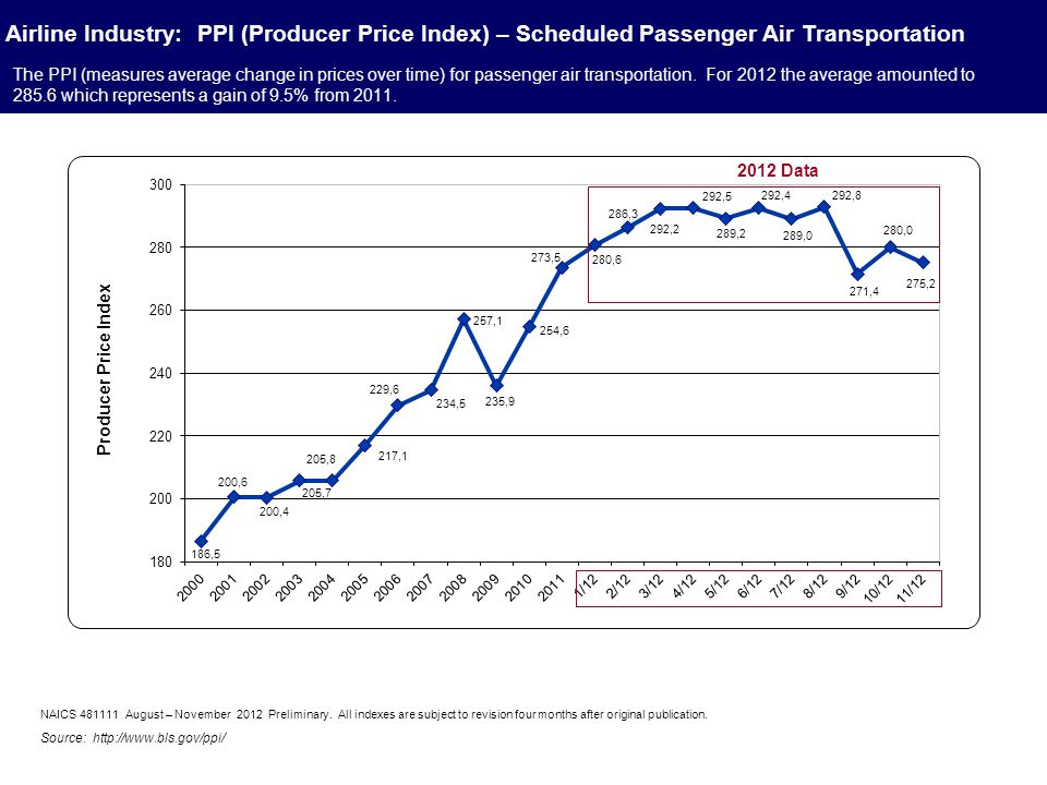 The PPI (measures average change in prices over time) for passenger air transportation.