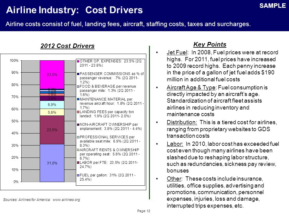 Page: 12 Airline Industry: Cost Drivers Sources: Airlines for America: www.airlines.org 2012 Cost Drivers Key Points Jet Fuel: In 2008, Fuel prices were at record highs.