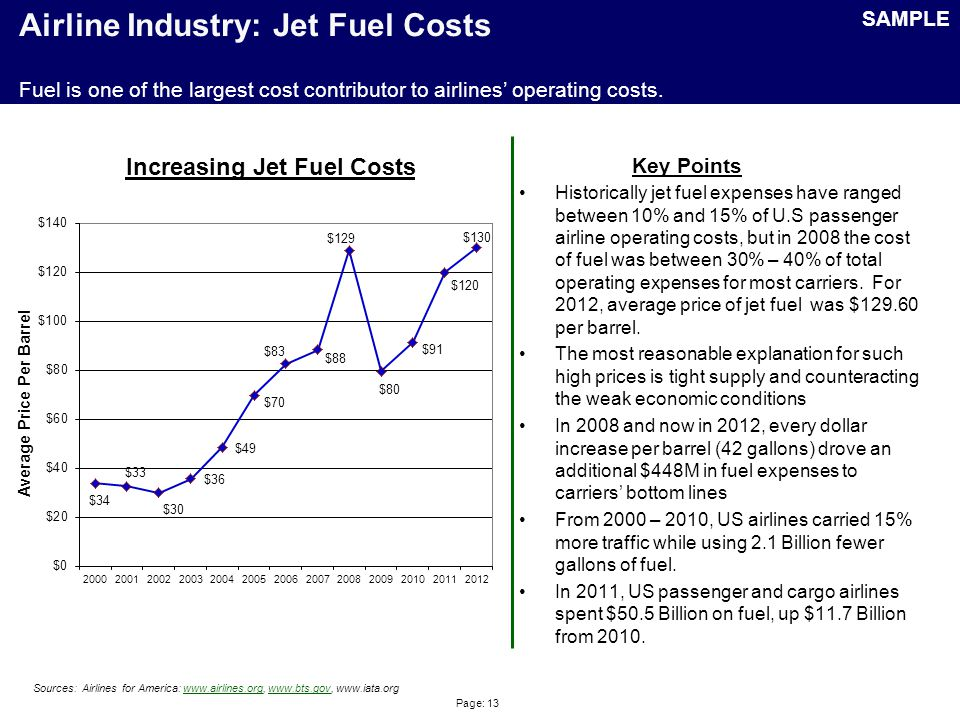 Page: 13 Airline Industry: Jet Fuel Costs Historically jet fuel expenses have ranged between 10% and 15% of U.S passenger airline operating costs, but in 2008 the cost of fuel was between 30% – 40% of total operating expenses for most carriers.