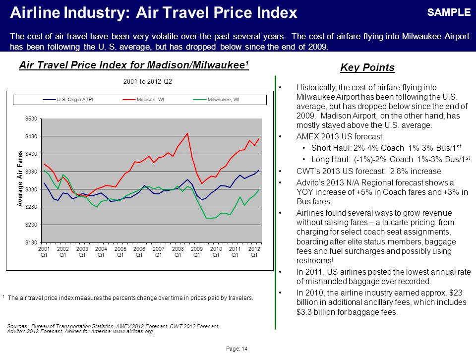 Page: 14 Airline Industry: Air Travel Price Index Sources: Bureau of Transportation Statistics, AMEX 2012 Forecast, CWT 2012 Forecast, Advitos 2012 Forecast, Airlines for America: www.airlines.org Air Travel Price Index for Madison/Milwaukee 1 Key Points 1 The air travel price index measures the percents change over time in prices paid by travelers.