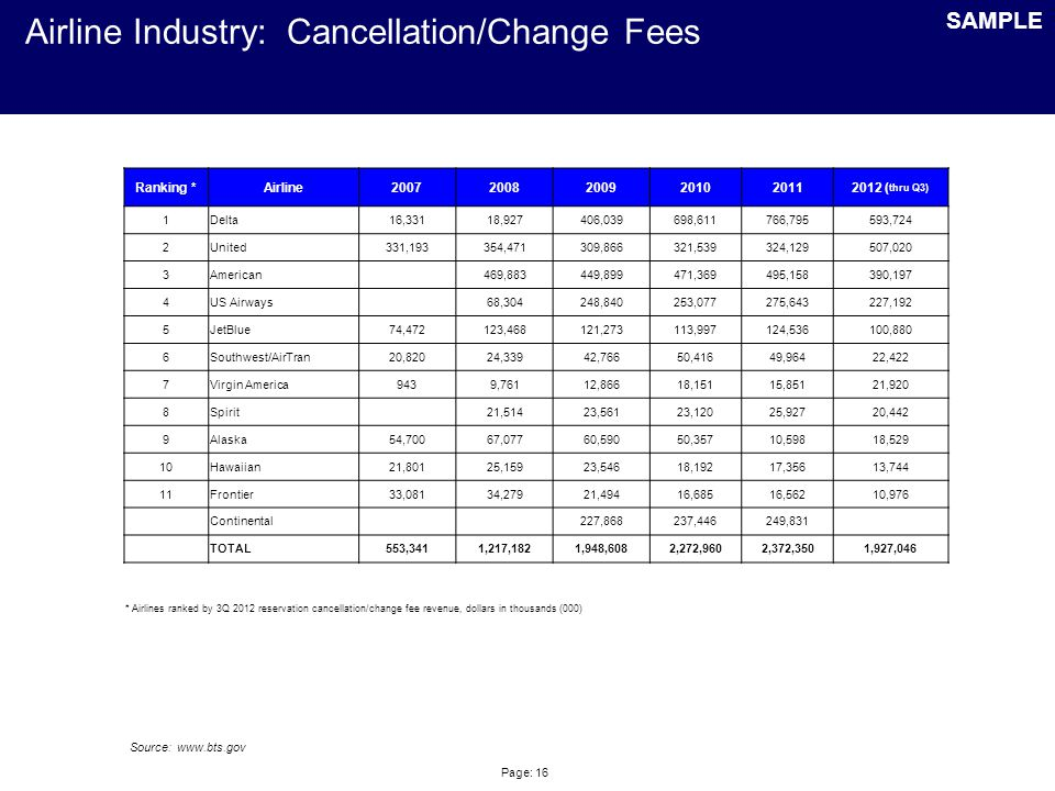 Page: 16 Airline Industry: Cancellation/Change Fees SAMPLE Source: www.bts.gov Ranking *Airline200720082009201020112012 ( thru Q3) 1Delta16,33118,927406,039698,611766,795593,724 2United331,193354,471309,866321,539324,129507,020 3American 469,883449,899471,369495,158390,197 4US Airways 68,304248,840253,077275,643227,192 5JetBlue74,472123,468121,273113,997124,536100,880 6Southwest/AirTran20,82024,33942,76650,41649,96422,422 7Virgin America9439,76112,86618,15115,85121,920 8Spirit 21,51423,56123,12025,92720,442 9Alaska54,70067,07760,59050,35710,59818,529 10Hawaiian21,80125,15923,54618,19217,35613,744 11Frontier33,08134,27921,49416,68516,56210,976 Continental 227,868237,446249,831 TOTAL553,3411,217,1821,948,6082,272,9602,372,3501,927,046 * Airlines ranked by 3Q 2012 reservation cancellation/change fee revenue, dollars in thousands (000)