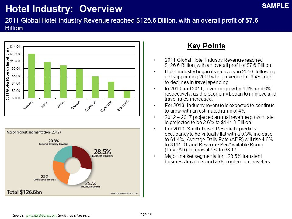 Page: 18 Hotel Industry: Overview 2011 Global Hotel Industry Revenue reached $126.6 Billion, with an overall profit of $7.6 Billion.