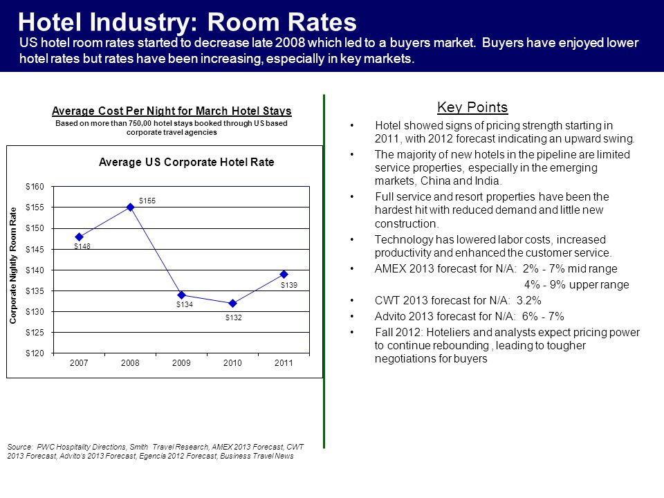 Hotel Industry: Room Rates Hotel showed signs of pricing strength starting in 2011, with 2012 forecast indicating an upward swing.