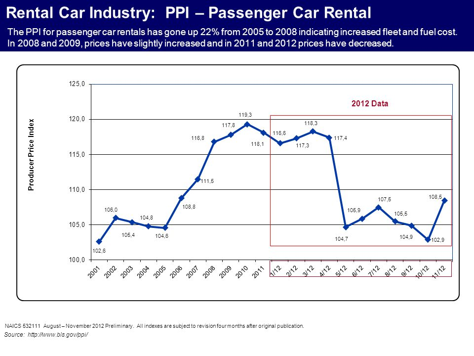 Rental Car Industry: PPI – Passenger Car Rental NAICS 532111 August – November 2012 Preliminary.