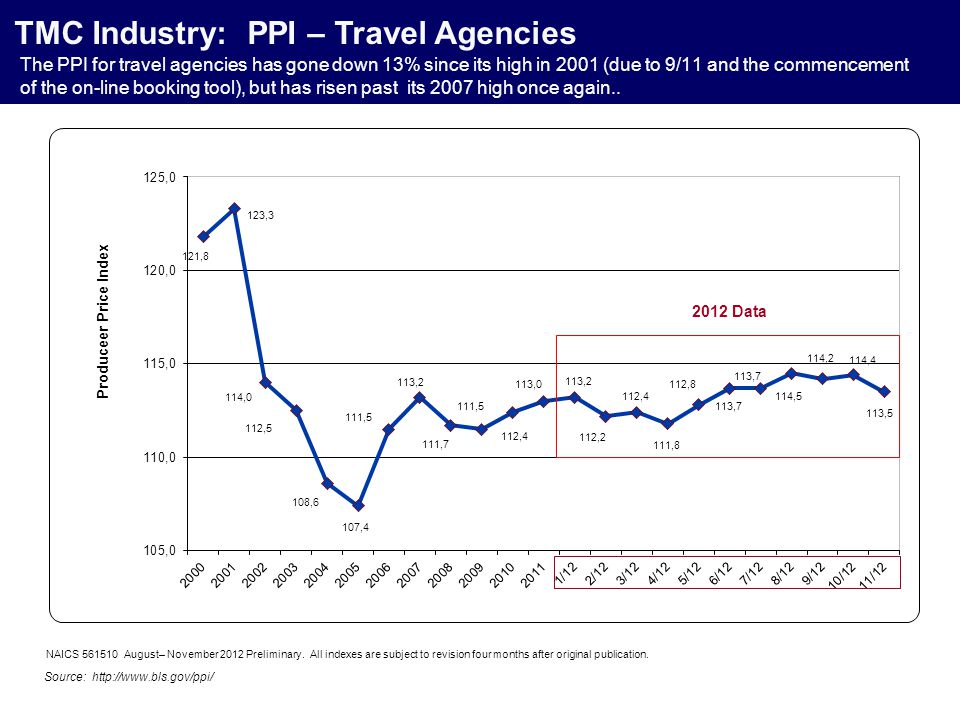 The PPI for travel agencies has gone down 13% since its high in 2001 (due to 9/11 and the commencement of the on-line booking tool), but has risen past its 2007 high once again..