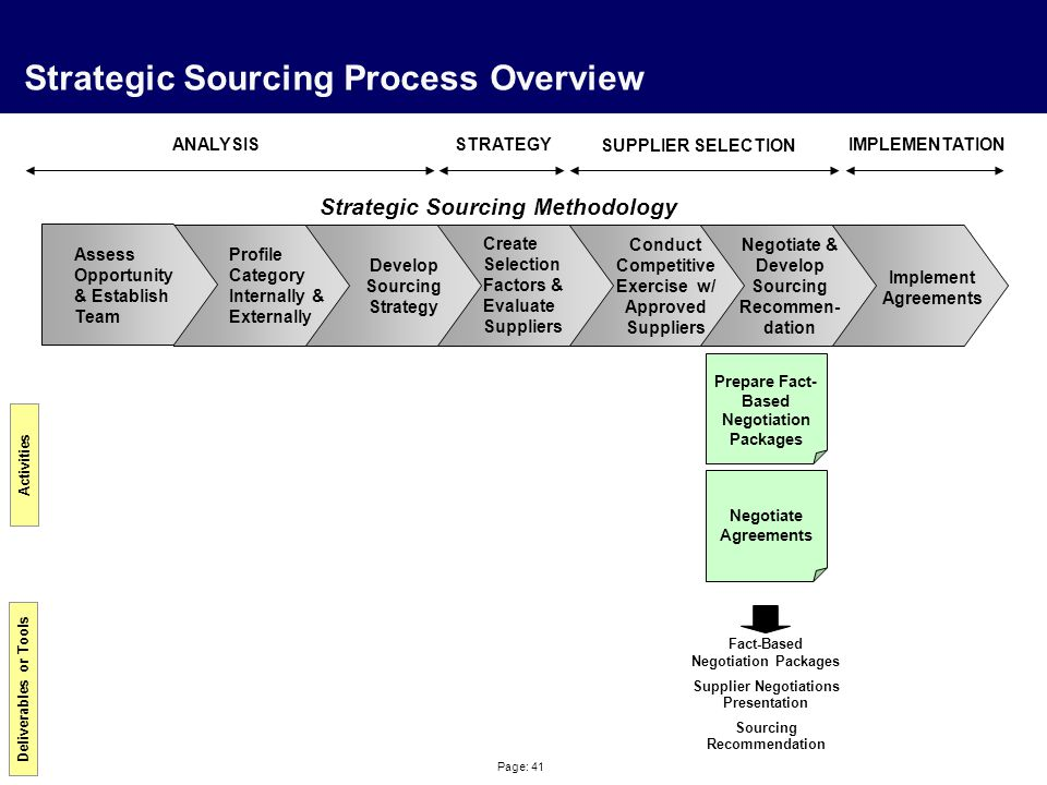 Page: 41 Strategic Sourcing Process Overview Profile Category Internally & Externally Create Selection Factors & Evaluate Suppliers Negotiate & Develop Sourcing Recommen- dation Implement Agreements Strategic Sourcing Methodology Activities Deliverables or Tools Prepare Fact- Based Negotiation Packages Negotiate Agreements Fact-Based Negotiation Packages Supplier Negotiations Presentation Sourcing Recommendation Develop Sourcing Strategy Conduct Competitive Exercise w/ Approved Suppliers ANALYSISSTRATEGY SUPPLIER SELECTION IMPLEMENTATION Assess Opportunity & Establish Team