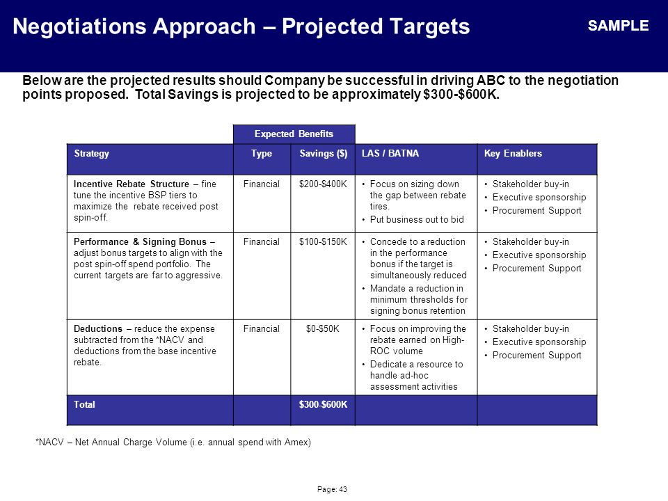 Page: 43 Negotiations Approach – Projected Targets Below are the projected results should Company be successful in driving ABC to the negotiation points proposed.