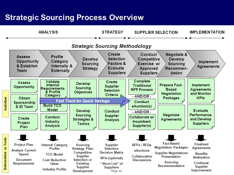 Page: 44 Strategic Sourcing Process Overview Profile Category Internally & Externally Create Selection Factors & Evaluate Suppliers Negotiate & Develop Sourcing Recommen- dation Implement Agreements Strategic Sourcing Methodology Activities Deliverables or Tools Validate Internal Requirements & Profile Category Conduct Industry Analysis Internal Category Profile TCO Model Cost Reduction Ideas Industry Profile Build TCO Model Develop Sourcing Objectives Sourcing Strategy Plan: Competitive Supplier Selection or Existing Supplier Development Conduct Supplier Analysis Create Supplier Selection Criteria Supplier Selection Decision Matrix RFIs (optional) Short List of Suppliers Complete Traditional RFP Process RFPs / RFQs eAuctions Collaborative Discussions Conduct eAuction(s) Collaborate w/ Incumbent Supplier(s) - AND/OR - Prepare Fact- Based Negotiation Packages Negotiate Agreements Fact-Based Negotiation Packages Supplier Negotiations Presentation Sourcing Recommendation Finalized Agreements Benefits Realization Continual Supplier Improvement Implement Agreements and Monitor KPIs Evaluate Performance and Develop Suppliers Develop Sourcing Strategy Conduct Competitive Exercise w/ Approved Suppliers Fast Track for Quick Savings Develop Sourcing Strategies & Tactics ANALYSISSTRATEGY SUPPLIER SELECTION IMPLEMENTATION Assess Opportunity & Establish Team Assess Opportunity Obtain Sponsorship & ID Team Create Project Plan Project Plan Analyze Current Spend Document Requirements