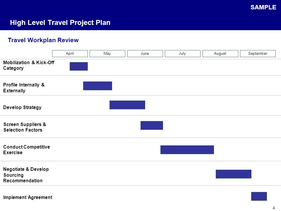 4 High Level Travel Project Plan Travel Workplan Review Mobilization & Kick-Off Category Profile Internally & Externally Develop Strategy Screen Suppliers & Selection Factors Conduct Competitive Exercise Negotiate & Develop Sourcing Recommendation Implement Agreement AprilMayJuneJulyAugustSeptember SAMPLE