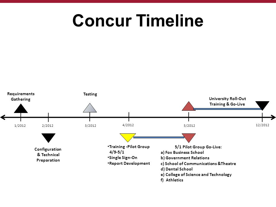 Concur Timeline 5/2012 12/2012 5/1 Pilot Group Go-Live: a) Fox Business School b) Government Relations c) School of Communications &Theatre d) Dental School e) College of Science and Technology f) Athletics University Roll-Out Training & Go-Live Training -Pilot Group 4/9-5/1 Single Sign-On Report Development 4/2012 3/20122/20121/2012 Requirements Gathering Configuration & Technical Preparation Testing