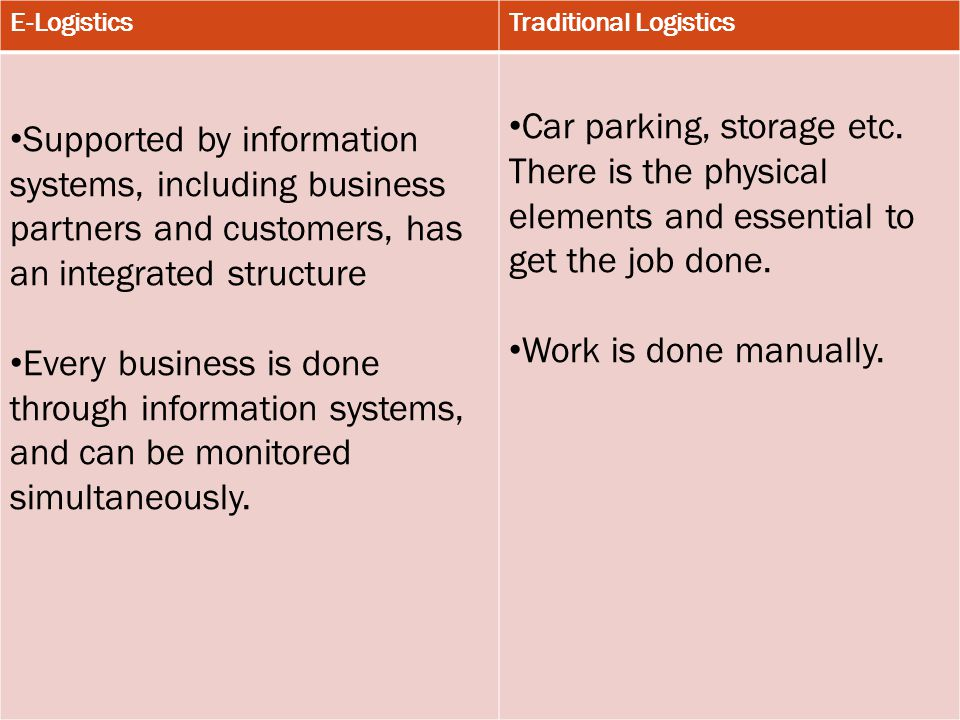 E-LogisticsTraditional Logistics Supported by information systems, including business partners and customers, has an integrated structure Every business is done through information systems, and can be monitored simultaneously.