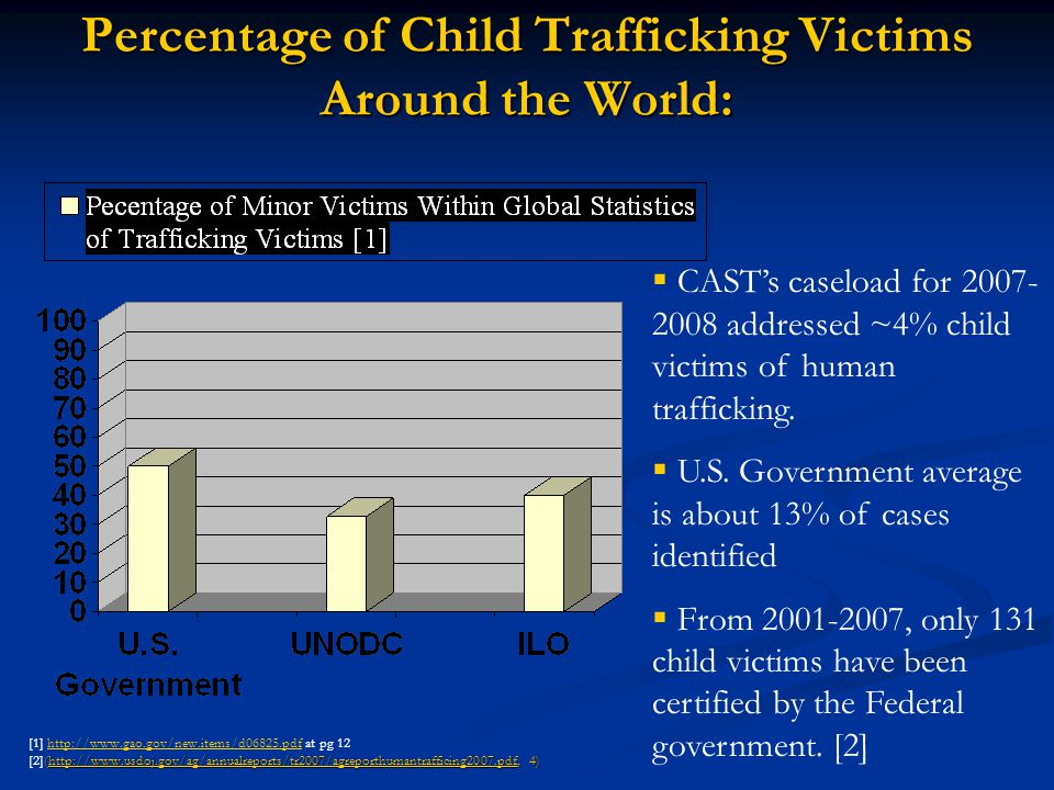 Percentage of Child Trafficking Victims Around the World: (http://www.usdoj.gov/ag/annualreports/tr2007/agreporthumantrafficing2007.pdf, 4) [1] http:/