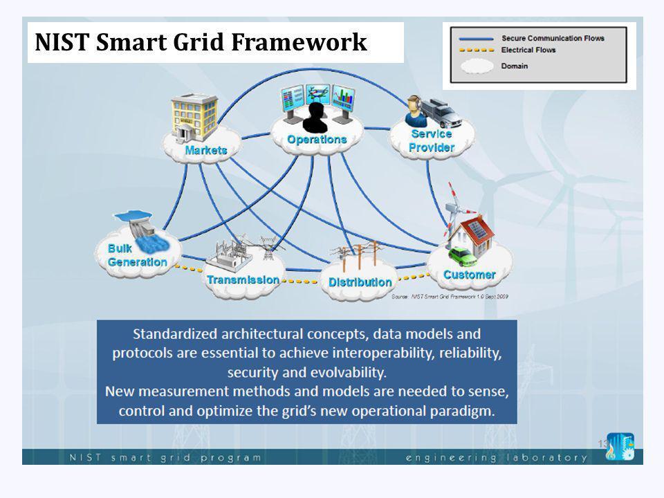 NIST Smart Grid Framework