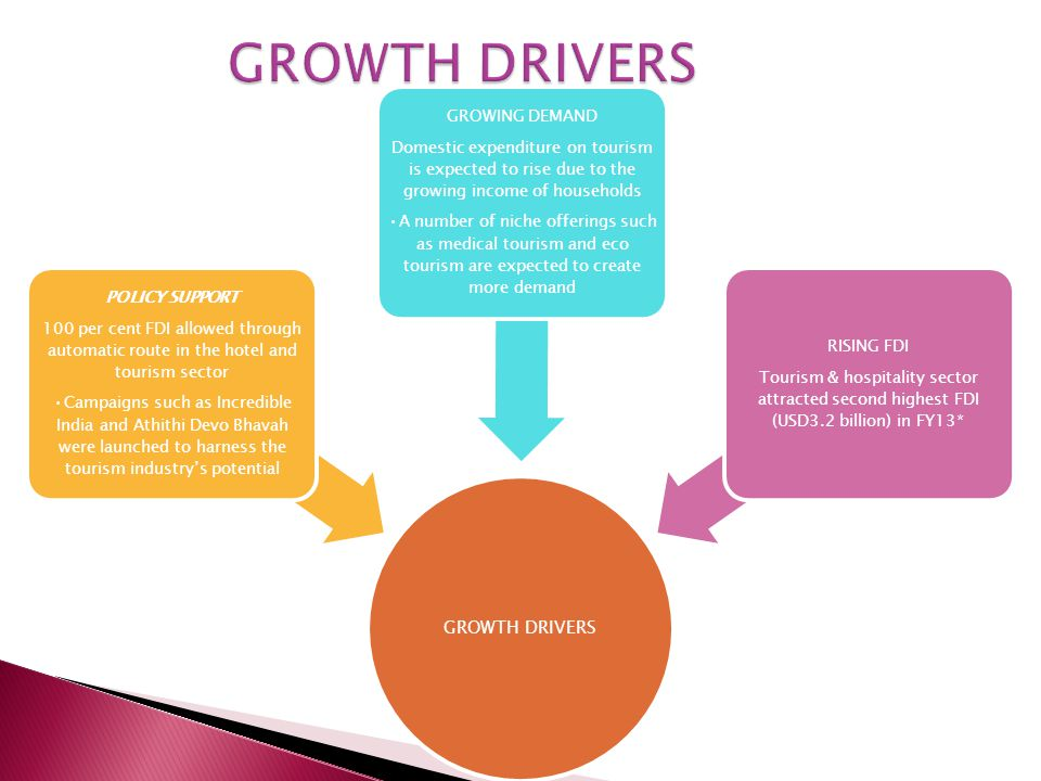 GROWTH DRIVERS POLICY SUPPORT 100 per cent FDI allowed through automatic route in the hotel and tourism sector Campaigns such as Incredible India and