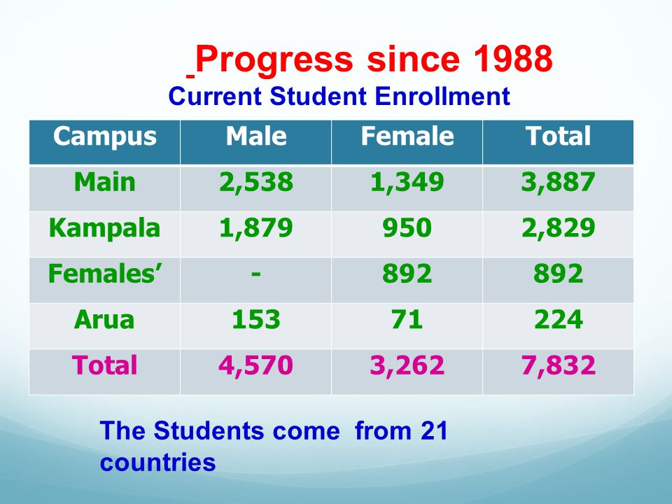 Progress since 1988 Current Student Enrollment CampusMaleFemaleTotal Main2,5381,3493,887 Kampala1, ,829 Females-892 Arua Total4,5703,2627,832 The Students come from 21 countries